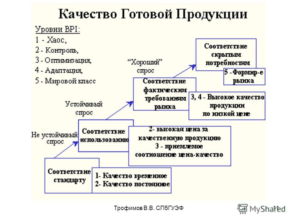 Трофимов В.В. СПбГУЭФ11
