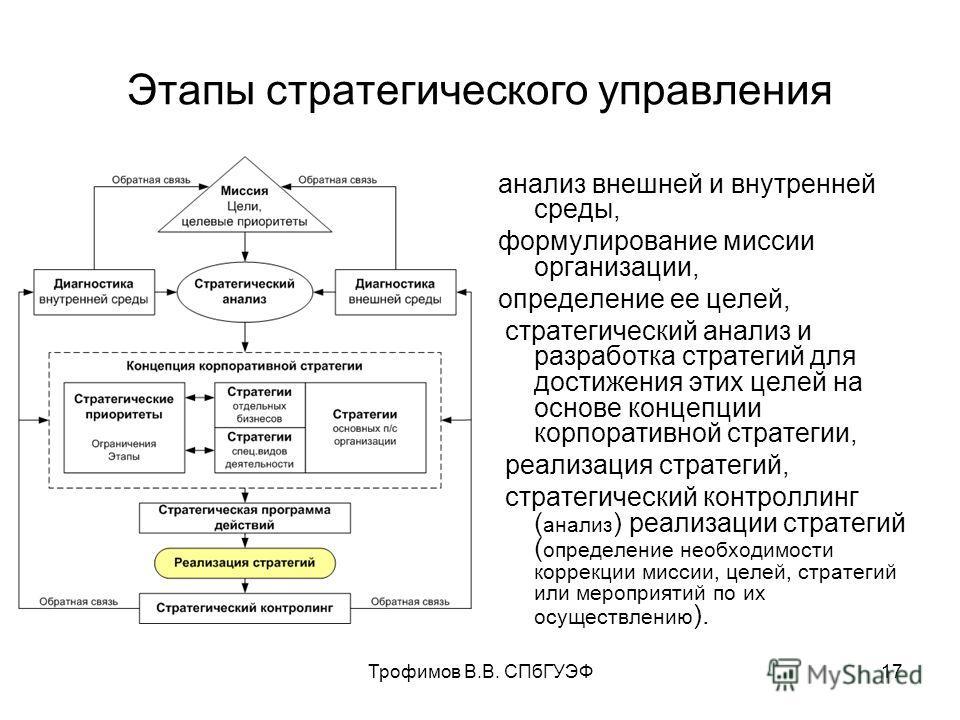 Трофимов В.В. СПбГУЭФ17 анализ внешней и внутренней среды, формулирование миссии организации, определение ее целей, стратегический анализ и разработка стратегий для достижения этих целей на основе концепции корпоративной стратегии, реализация стратег