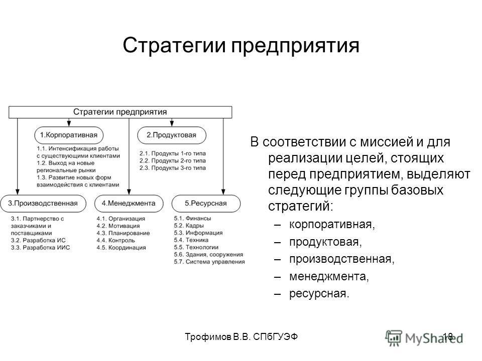 Трофимов В.В. СПбГУЭФ18 Стратегии предприятия В соответствии с миссией и для реализации целей, стоящих перед предприятием, выделяют следующие группы базовых стратегий: –корпоративная, –продуктовая, –производственная, –менеджмента, –ресурсная.
