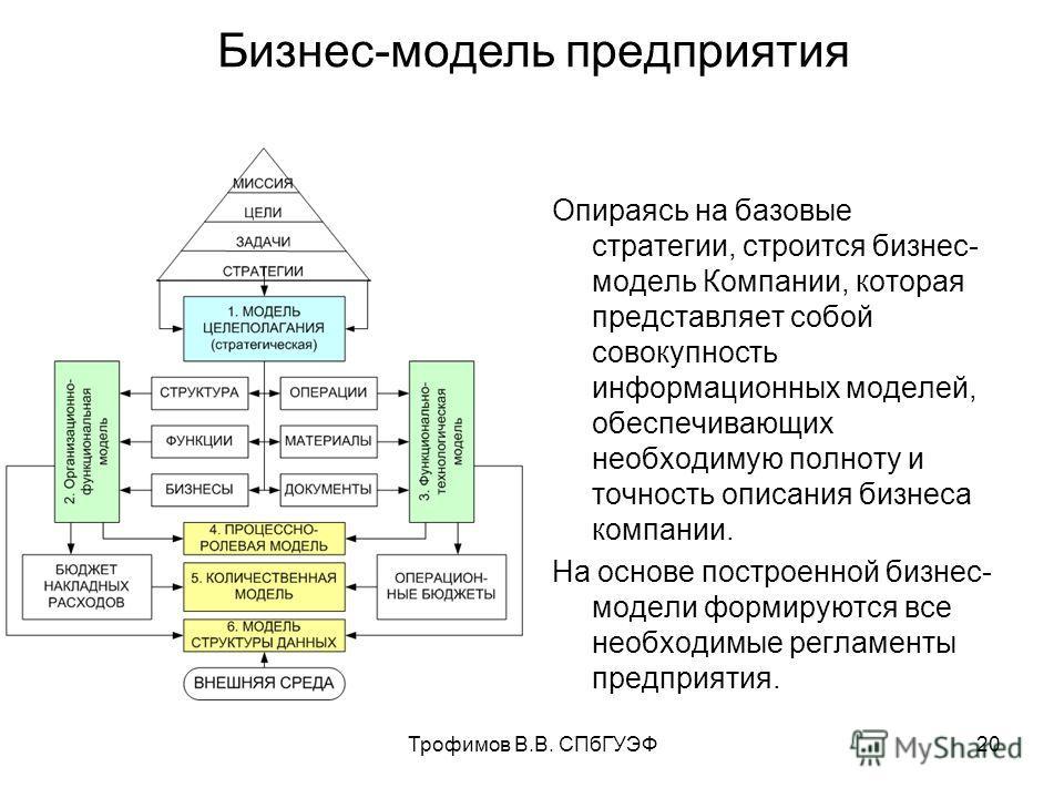 Трофимов В.В. СПбГУЭФ20 Бизнес-модель предприятия Опираясь на базовые стратегии, строится бизнес- модель Компании, которая представляет собой совокупность информационных моделей, обеспечивающих необходимую полноту и точность описания бизнеса компании