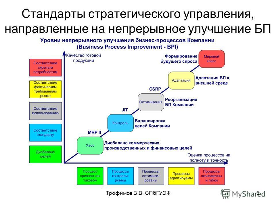 Трофимов В.В. СПбГУЭФ5 Стандарты стратегического управления, направленные на непрерывное улучшение БП