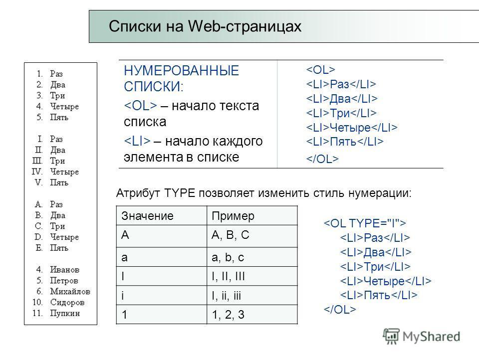 Списки на Web-страницах НУМЕРОВАННЫЕ СПИСКИ: – начало текста списка – начало каждого элемента в списке Раз Два Три Четыре Пять Атрибут TYPE позволяет изменить стиль нумерации: ЗначениеПример AA, B, C aa, b, c II, II, III iI, ii, iii 11, 2, 3 Раз Два