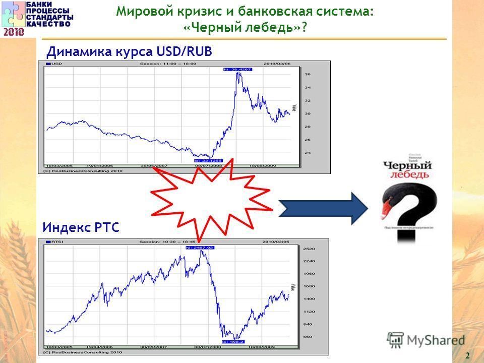 2 Мировой кризис и банковская система: «Черный лебедь»? Динамика курса USD/RUB Индекс РТС