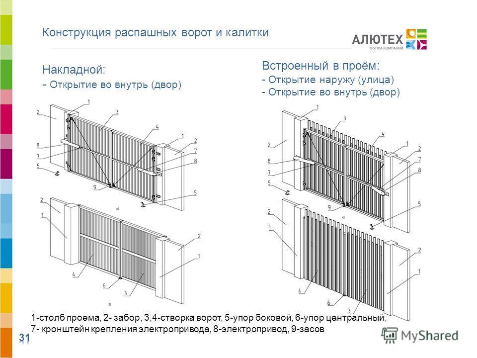 Конструкция распашных ворот и калитки АЛЮТЕХ ВОРОТНЫЕ СИСТЕМЫ Накладной: - Открытие во внутрь (двор) Встроенный в проём: - Открытие наружу (улица) - Открытие во внутрь (двор) 1-столб проема, 2- забор, 3,4-створка ворот, 5-упор боковой, 6-упор централ