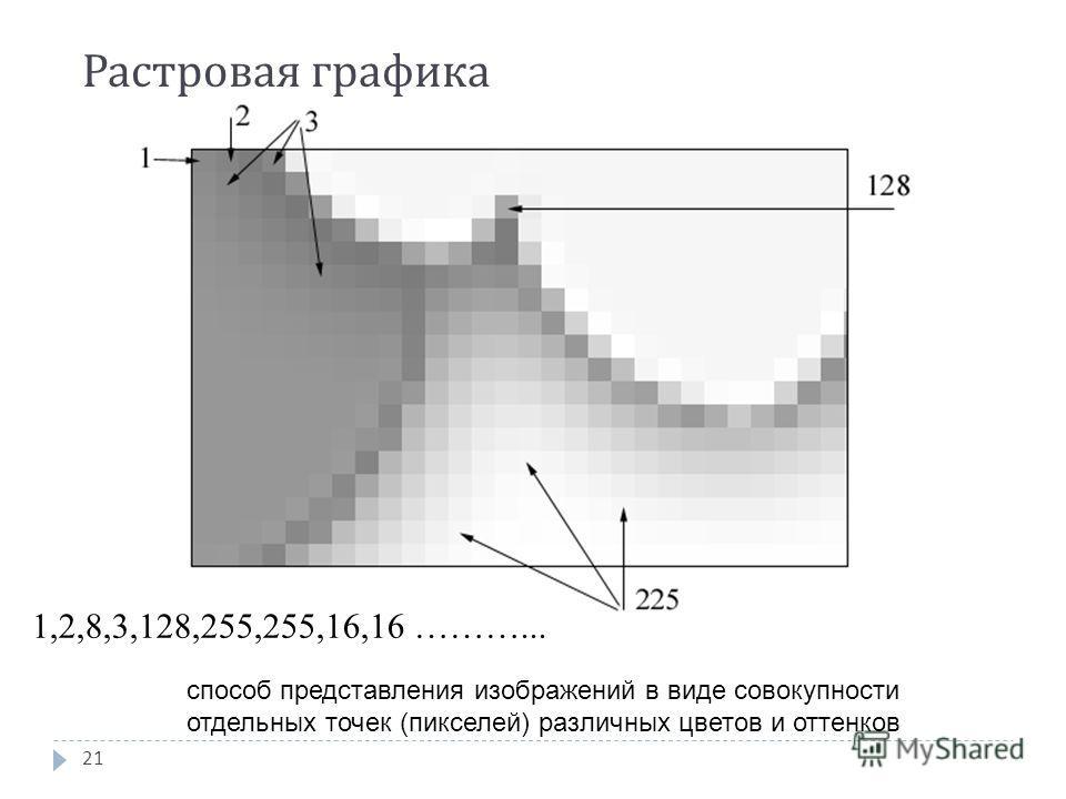 1,2,8,3,128,255,255,16,16 ………... Растровая графика 21 способ представления изображений в виде совокупности отдельных точек (пикселей) различных цветов и оттенков