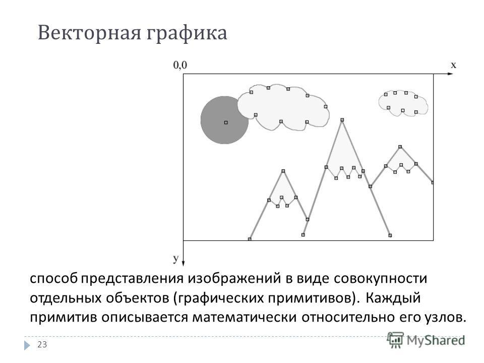 Векторная графика 23 способ представления изображений в виде совокупности отдельных объектов ( графических примитивов ). Каждый примитив описывается математически относительно его узлов.