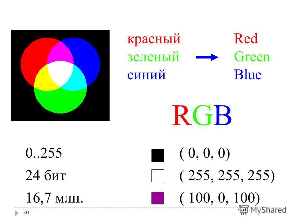 RGBRGB Red Green Blue красный зеленый синий ( 0, 0, 0) ( 255, 255, 255) ( 100, 0, 100) 0..255 24 бит 16,7 млн. 30