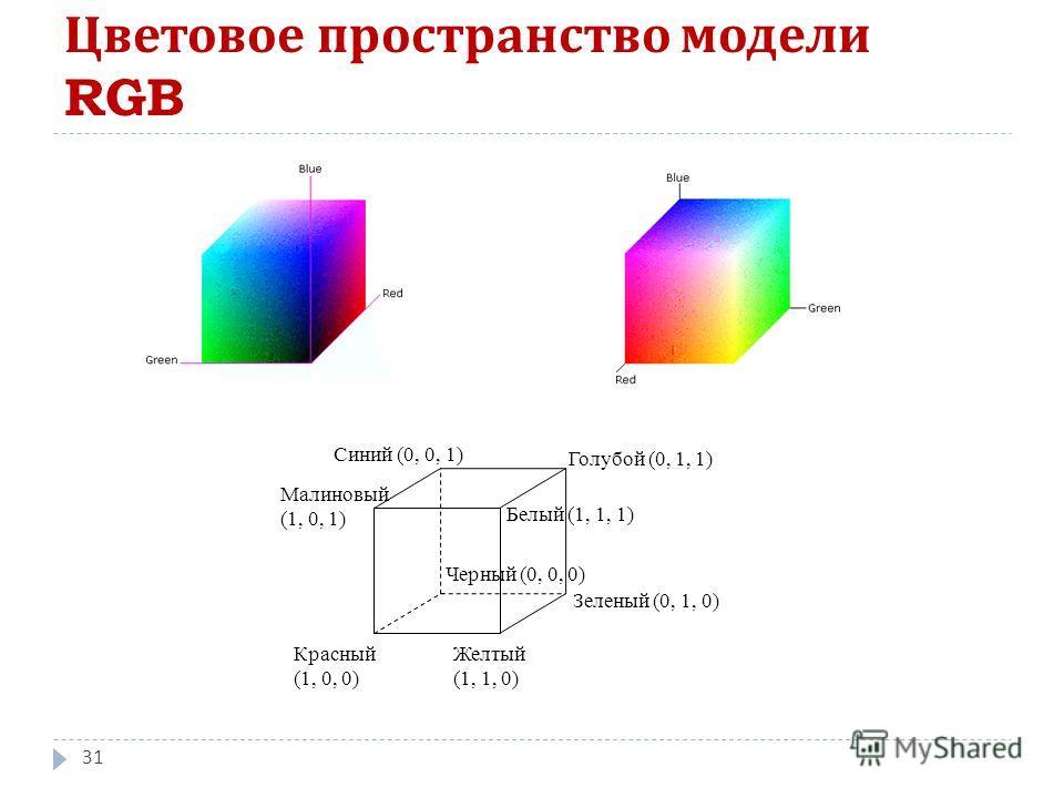 Цветовое пространство модели RGB 31 Голубой (0, 1, 1) Зеленый (0, 1, 0) Синий (0, 0, 1) Малиновый (1, 0, 1) Красный (1, 0, 0) Желтый (1, 1, 0) Белый (1, 1, 1) Черный (0, 0, 0)