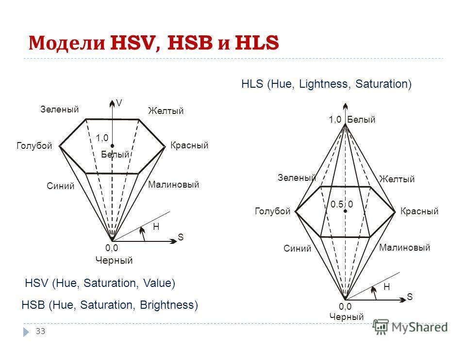 Модели HSV, HSB и HLS 33 H S Черный 0,0 Белый 1,0 Красный Желтый Зеленый Голубой Синий Малиновый V HSV (Hue, Saturation, Value) HSB (Hue, Saturation, Brightness) HLS (Hue, Lightness, Saturation)