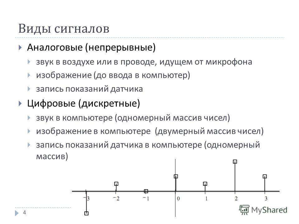 Виды сигналов Аналоговые ( непрерывные ) звук в воздухе или в проводе, идущем от микрофона изображение ( до ввода в компьютер ) запись показаний датчика Цифровые ( дискретные ) звук в компьютере ( одномерный массив чисел ) изображение в компьютере (