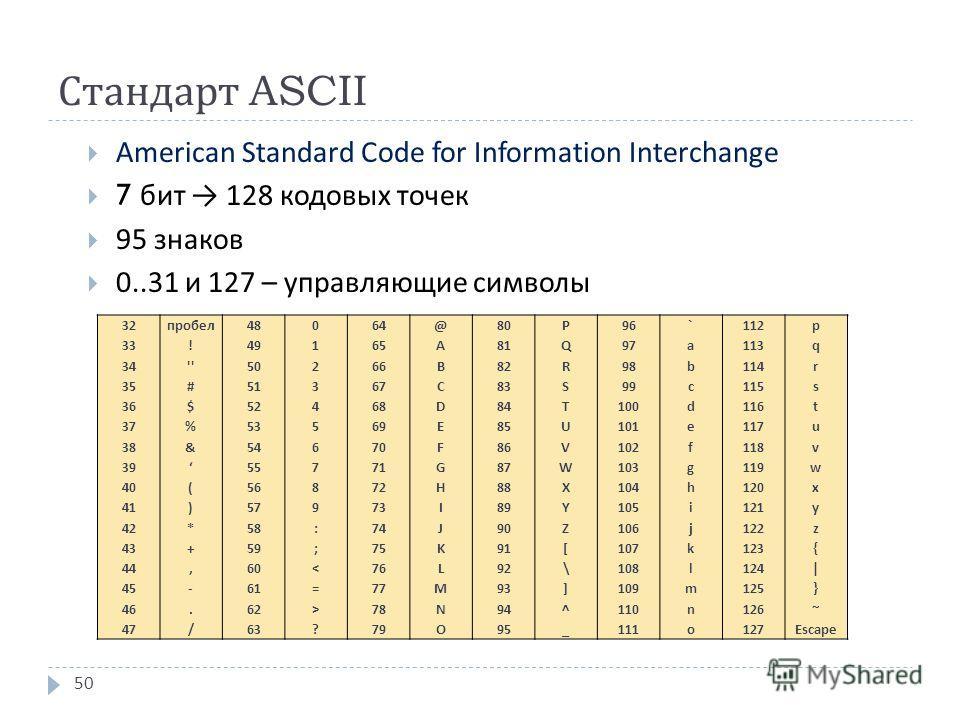 Стандарт ASCII American Standard Code for Information Interchange 7 бит 128 кодовых точек 95 знаков 0..31 и 127 – управляющие символы 50 32 33 34 35 36 37 38 39 40 41 42 43 44 45 46 47 пробел ! '' # $ % & ( ) * +, -. / 48 49 50 51 52 53 54 55 56 57 5