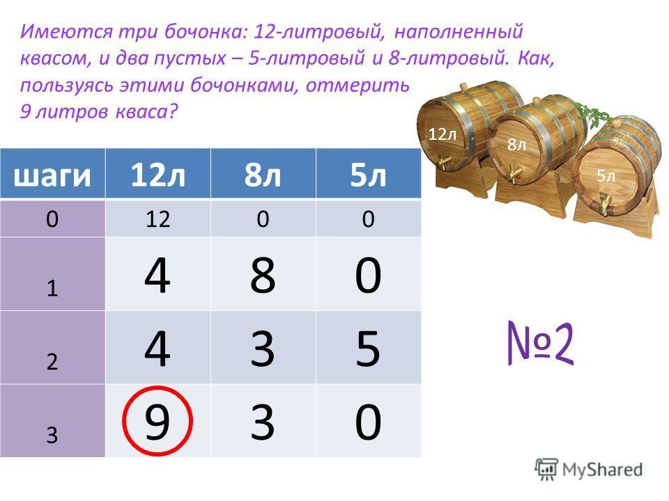 12л 8л 5л шаги12л8л5л 01200 1 480 2 435 3 930 Имеются три бочонка: 12-литровый, наполненный квасом, и два пустых – 5-литровый и 8-литровый. Как, пользуясь этими бочонками, отмерить 9 литров кваса?