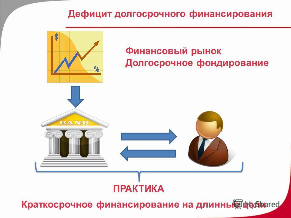 Дефицит долгосрочного финансирования Краткосрочное финансирование на длинные цели ПРАКТИКА Финансовый рынок Долгосрочное фондирование