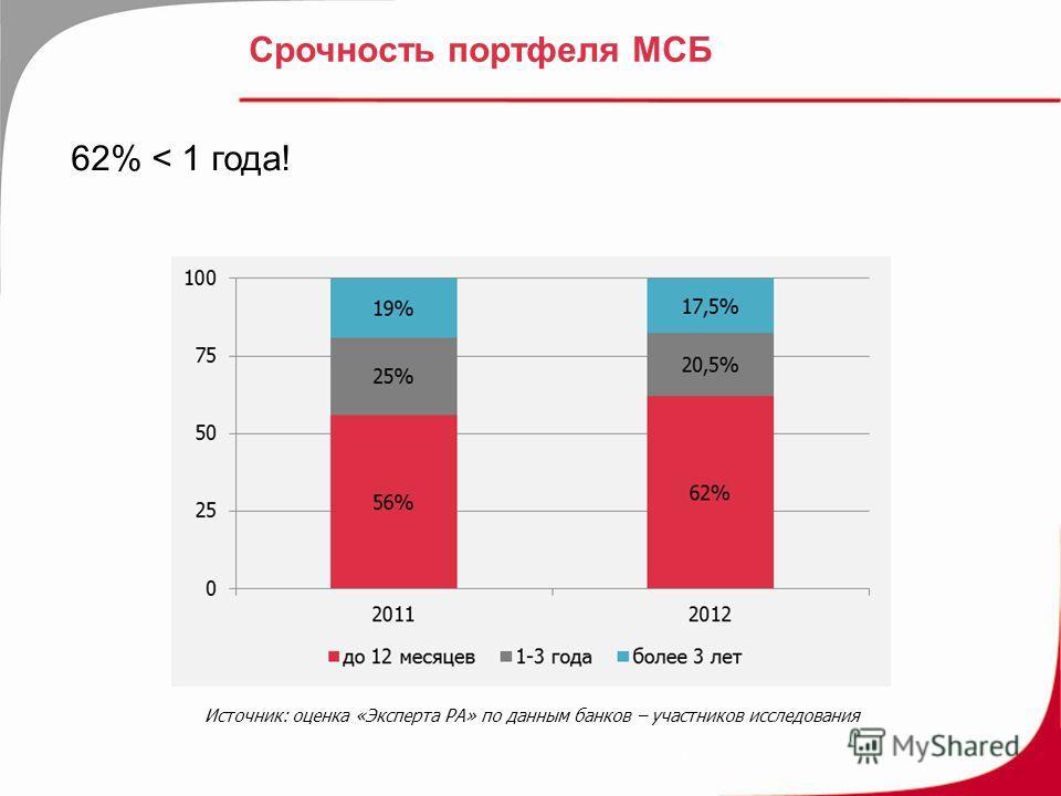 Срочность портфеля МСБ 62% < 1 года! 7 Источник: оценка «Эксперта РА» по данным банков – участников исследования