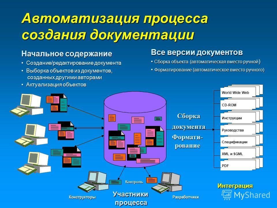 Начальное содержание Создание/редактирование документа Создание/редактирование документа Все версии документов Сборка объекта (автоматическая вместо ручной ) Сборка объекта (автоматическая вместо ручной ) Автоматизация процесса создания документации