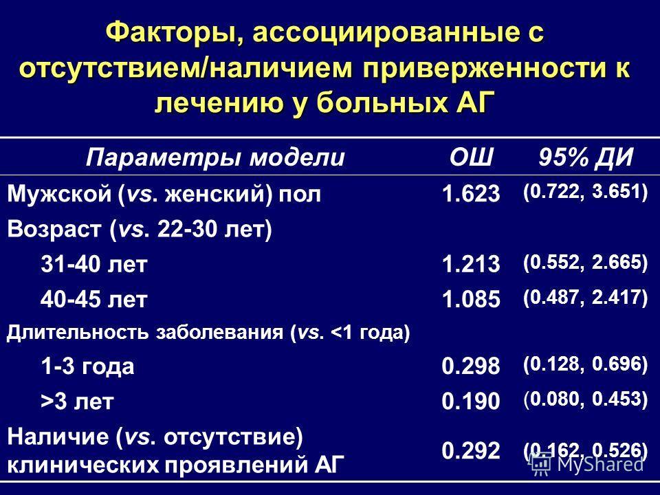 Факторы, ассоциированные с отсутствием/наличием приверженности к лечению у больных АГ Параметры моделиОШ95% ДИ Мужской (vs. женский) пол1.623 (0.722, 3.651) Возраст (vs. 22-30 лет) 31-40 лет1.213 (0.552, 2.665) 40-45 лет1.085 (0.487, 2.417) Длительно