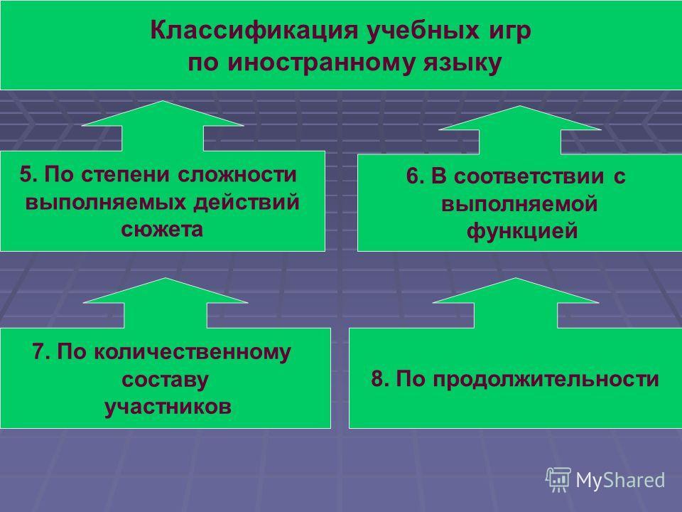 Классификация учебных игр по иностранному языку 5. По степени сложности выполняемых действий сюжета 6. В соответствии с выполняемой функцией 8. По продолжительности 7. По количественному составу участников
