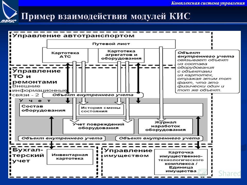 Комплексная система управления Пример взаимодействия модулей КИС
