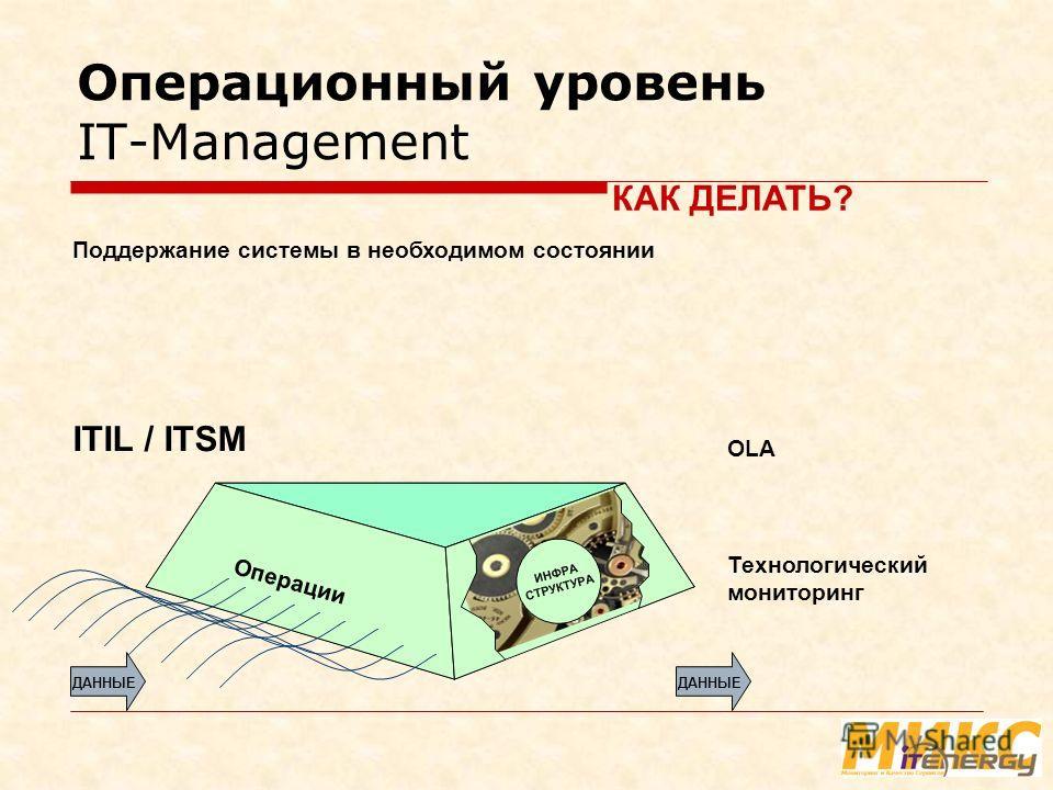 Операционный уровень IT-Management Технологический мониторинг Поддержание системы в необходимом состоянии Операции ДАННЫЕ ITIL / ITSM КАК ДЕЛАТЬ? OLA