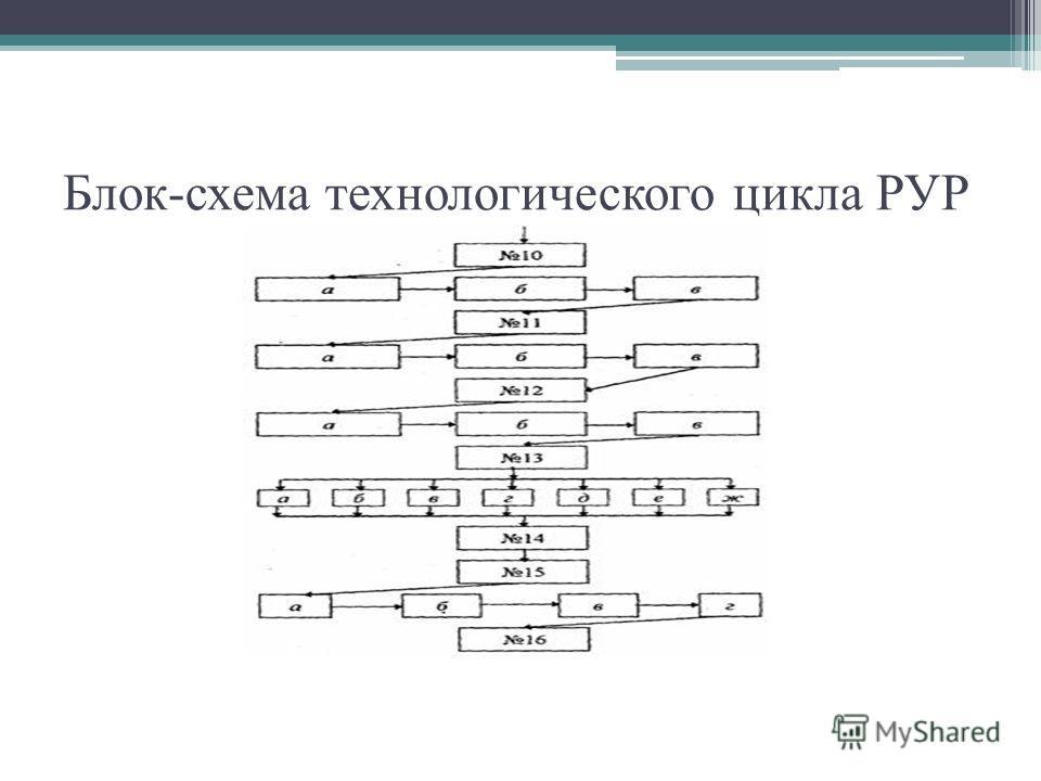 Блок-схема технологического цикла РУР