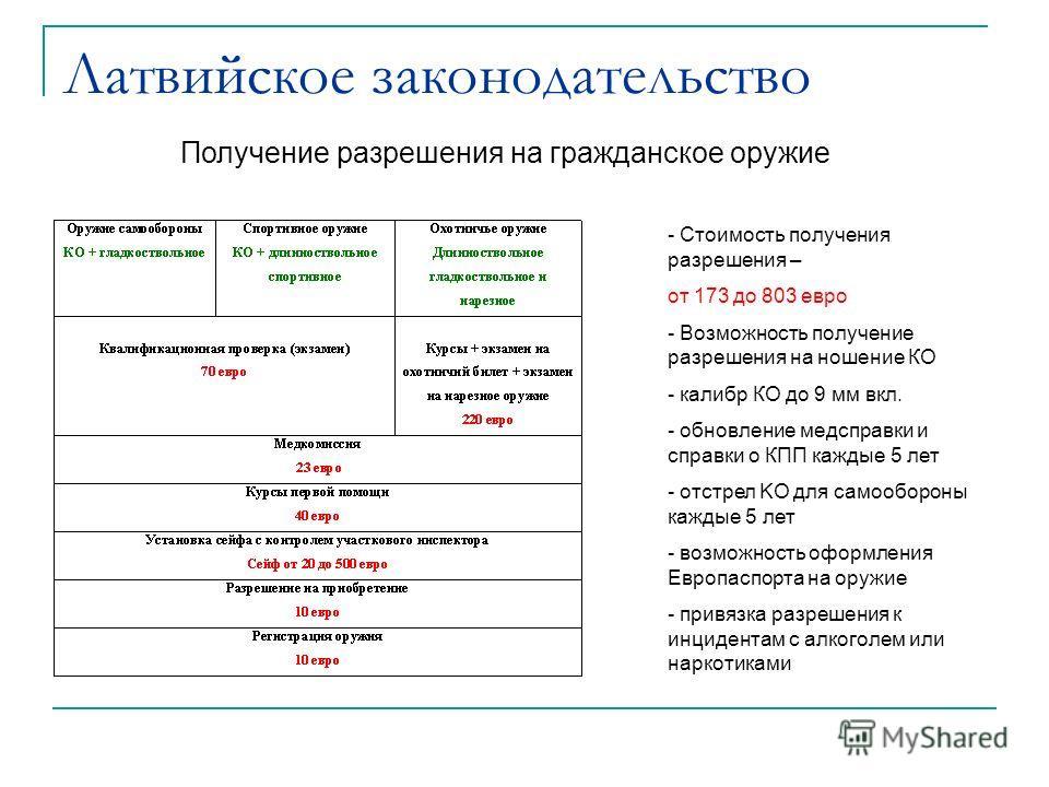 Латвийское законодательство - Стоимость получения разрешения – от 173 до 803 евро - Возможность получение разрешения на ношение КО - калибр КО до 9 мм вкл. - обновление медсправки и справки о КПП каждые 5 лет - отстрел KO для самообороны каждые 5 лет
