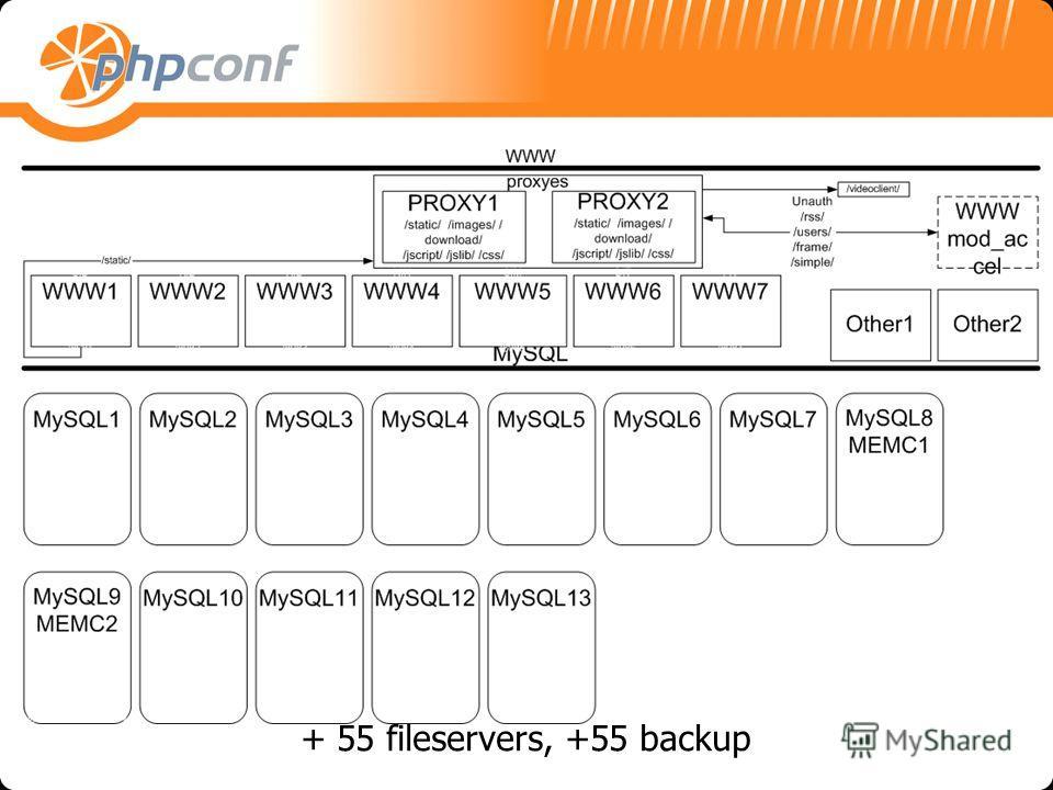 + 55 fileservers, +55 backup