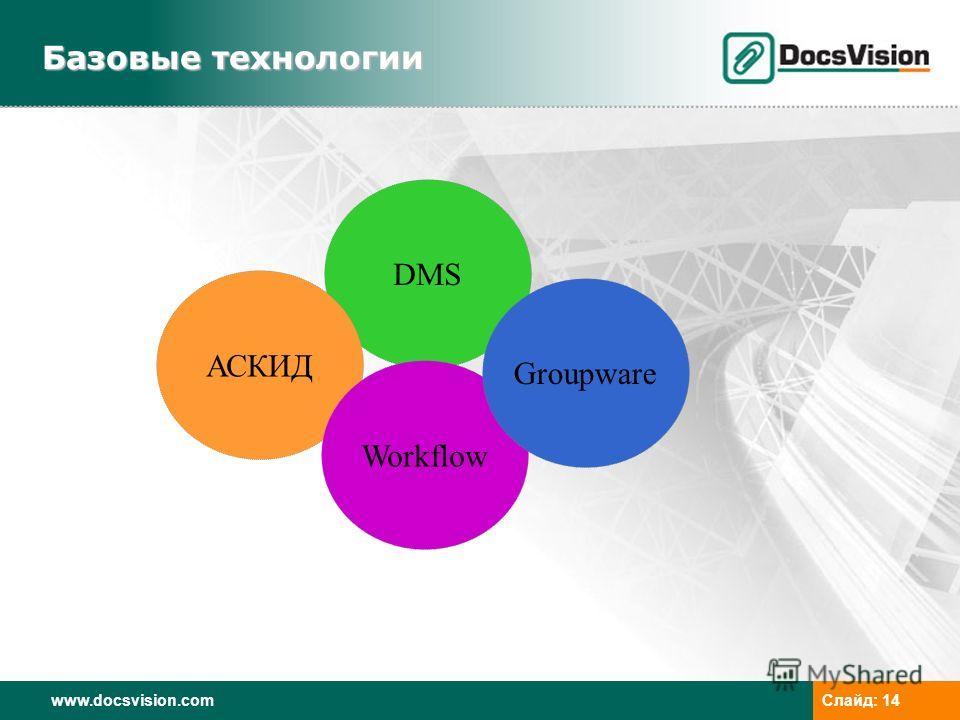 www.docsvision.comСлайд: 14 DMS АСКИД Workflow Groupware Базовые технологии