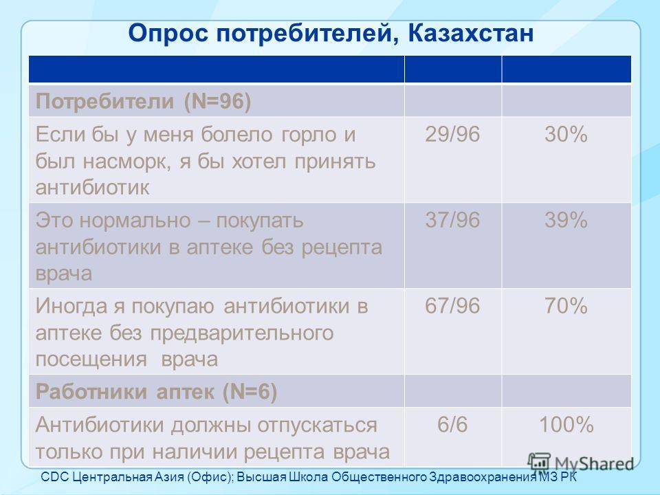 Опрос потребителей, Казахстан NumberPercentage Потребители (N=96) Если бы у меня болело горло и был насморк, я бы хотел принять антибиотик 29/9630% Это нормально – покупать антибиотики в аптеке без рецепта врача 37/9639% Иногда я покупаю антибиотики