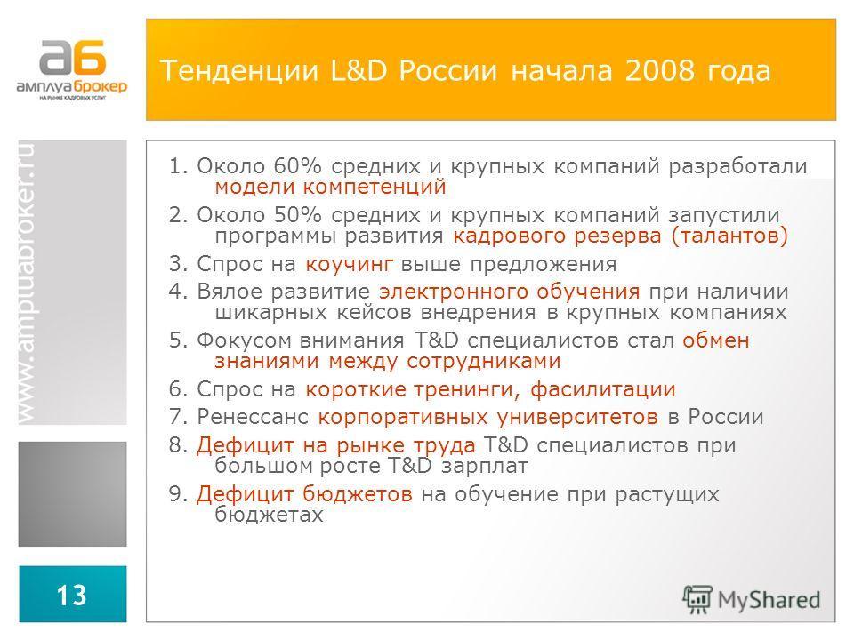 13 Тенденции L&D России начала 2008 года 1. Около 60% средних и крупных компаний разработали модели компетенций 2. Около 50% средних и крупных компаний запустили программы развития кадрового резерва (талантов) 3. Спрос на коучинг выше предложения 4.