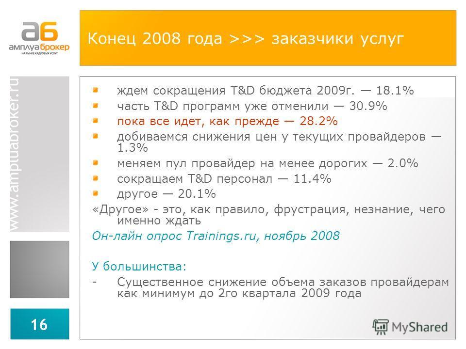 16 Конец 2008 года >>> заказчики услуг ждем сокращения T&D бюджета 2009г. 18.1% часть T&D программ уже отменили 30.9% пока все идет, как прежде 28.2% добиваемся снижения цен у текущих провайдеров 1.3% меняем пул провайдер на менее дорогих 2.0% сокращ