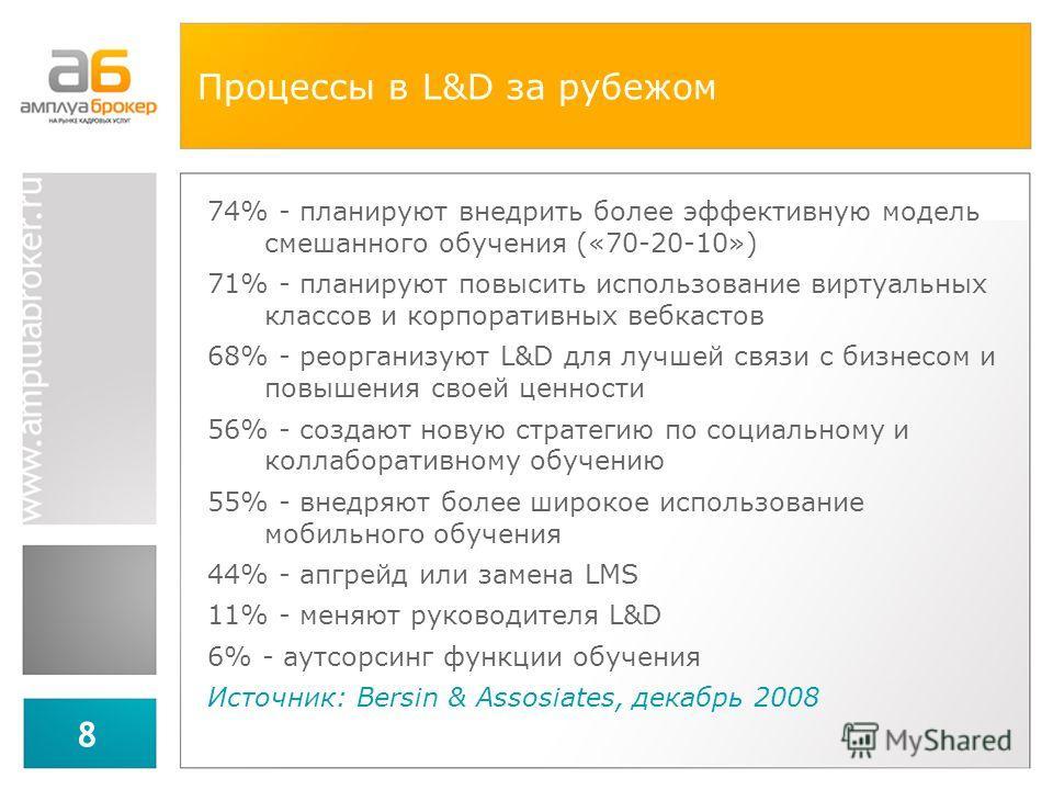 8 Процессы в L&D за рубежом 74% - планируют внедрить более эффективную модель смешанного обучения («70-20-10») 71% - планируют повысить использование виртуальных классов и корпоративных вебкастов 68% - реорганизуют L&D для лучшей связи с бизнесом и п
