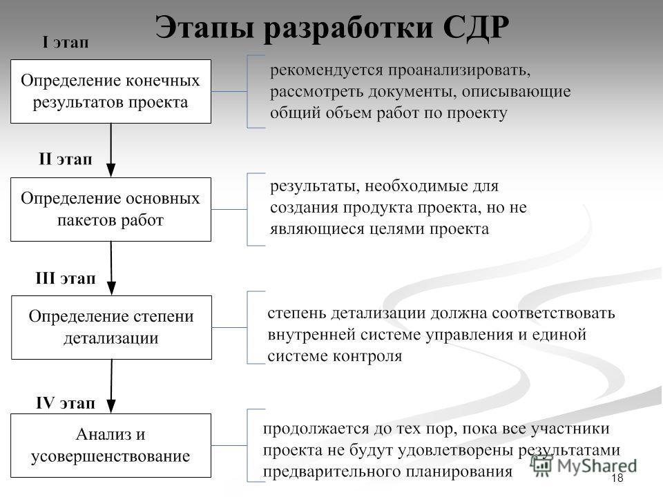 18 Этапы разработки СДР