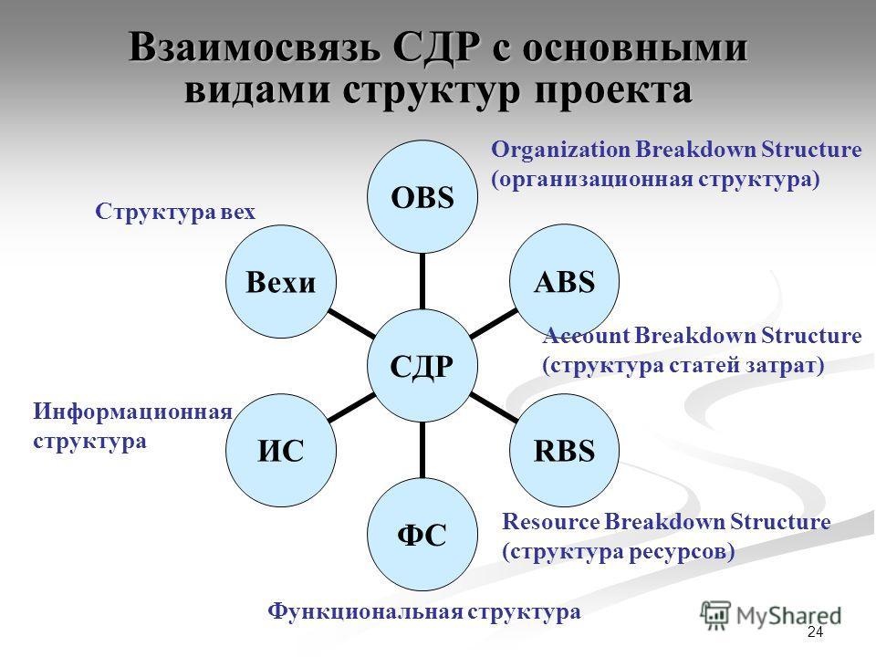 24 Взаимосвязь СДР с основными видами структур проекта Информационная структура Organization Breakdown Structure (организационная структура) Account Breakdown Structure (структура статей затрат) Resource Breakdown Structure (структура ресурсов) Струк