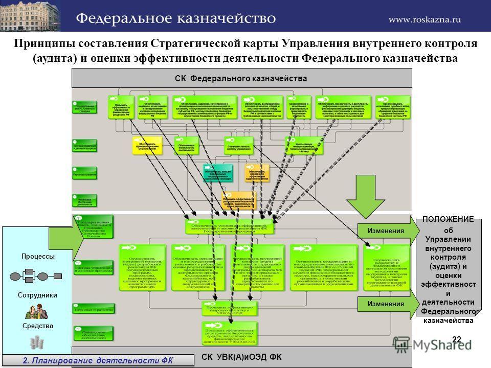 22 Принципы составления Стратегической карты Управления внутреннего контроля (аудита) и оценки эффективности деятельности Федерального казначейства ПОЛОЖЕНИЕ об Управлении внутреннего контроля (аудита) и оценки эффективност и деятельности Федеральног