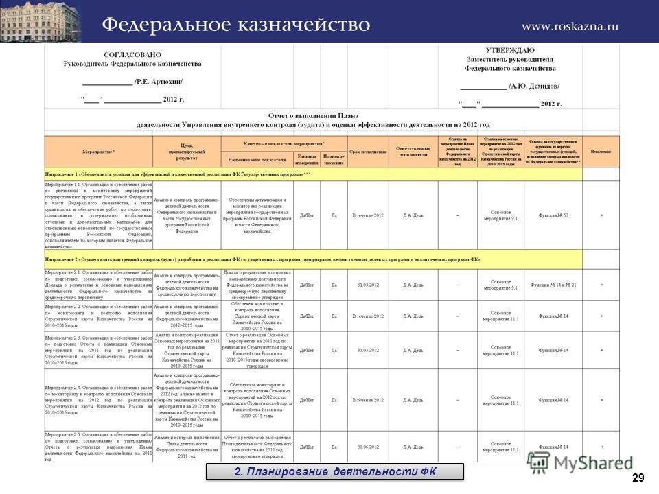 29 2. Планирование деятельности ФК