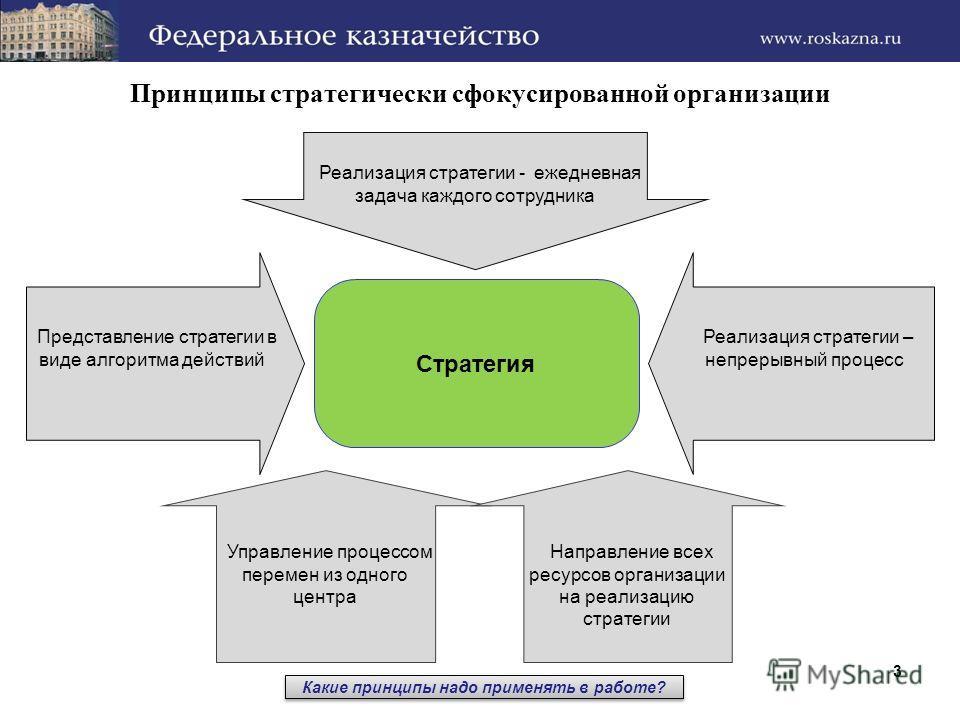 Принципы стратегически сфокусированной организации Стратегия Представление стратегии в виде алгоритма действий Реализация стратегии – непрерывный процесс Реализация стратегии - ежедневная задача каждого сотрудника Управление процессом перемен из одно