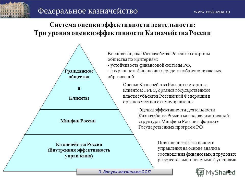 40 Система оценки эффективности деятельности: Три уровня оценки эффективности Казначейства России Внешняя оценка Казначейства России со стороны общества по критериям: - устойчивость финансовой системы РФ, - сохранность финансовых средств публично-пра