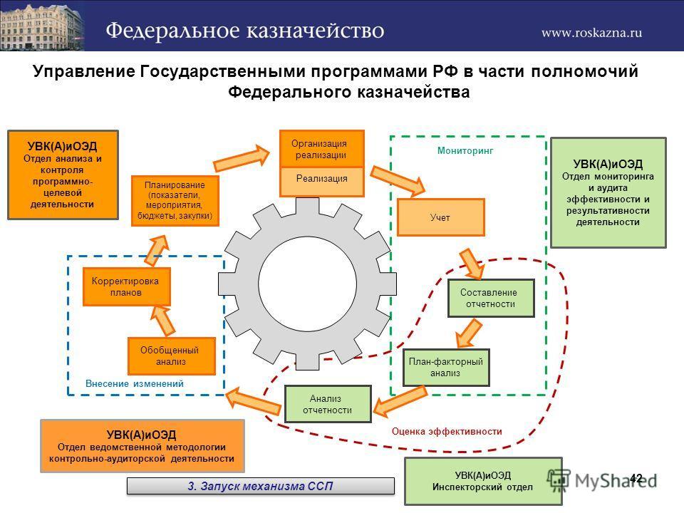 Управление Государственными программами РФ в части полномочий Федерального казначейства Планирование (показатели, мероприятия, бюджеты, закупки) Реализация Учет Составление отчетности План-факторный анализ Анализ отчетности Обобщенный анализ Корректи