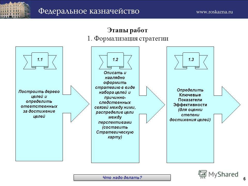 6 Этапы работ 1. Формализация стратегии Построить дерево целей и определить ответственных за достижение целей Описать и наглядно оформить стратегию в виде набора целей и причинно- следственных связей между ними, распределив цели между перспективами (