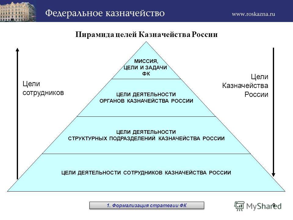 9 Пирамида целей Казначейства России МИССИЯ, ЦЕЛИ И ЗАДАЧИ ФК ЦЕЛИ ДЕЯТЕЛЬНОСТИ ОРГАНОВ КАЗНАЧЕЙСТВА РОССИИ ЦЕЛИ ДЕЯТЕЛЬНОСТИ СТРУКТУРНЫХ ПОДРАЗДЕЛЕНИЙ КАЗНАЧЕЙСТВА РОССИИ ЦЕЛИ ДЕЯТЕЛЬНОСТИ СОТРУДНИКОВ КАЗНАЧЕЙСТВА РОССИИ Цели сотрудников Цели Казнач