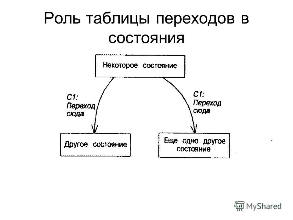 Роль таблицы переходов в состояния