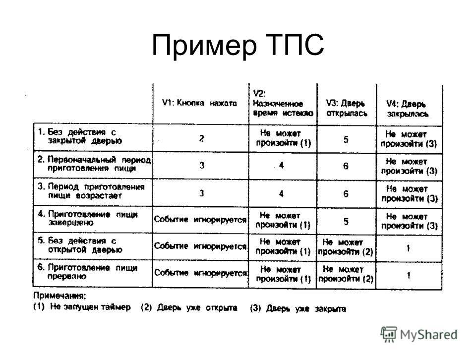 Пример ТПС