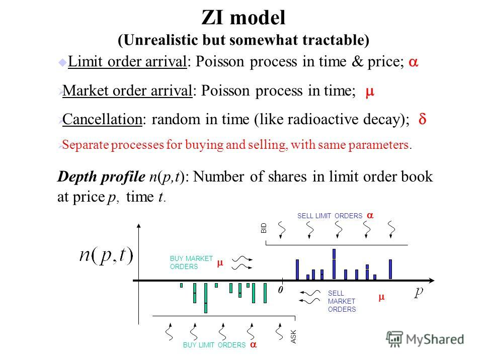 ZI model (Unrealistic but somewhat tractable) u Limit order arrival: Poisson process in time & price; Market order arrival: Poisson process in time; Cancellation: random in time (like radioactive decay); Separate processes for buying and selling, wit