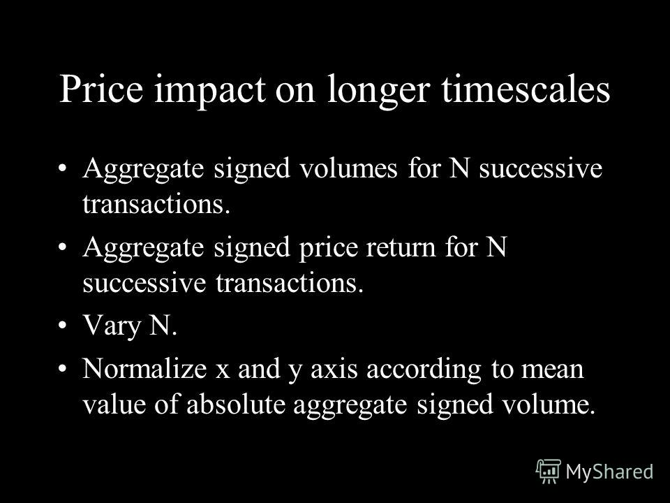 Price impact on longer timescales Aggregate signed volumes for N successive transactions. Aggregate signed price return for N successive transactions. Vary N. Normalize x and y axis according to mean value of absolute aggregate signed volume.