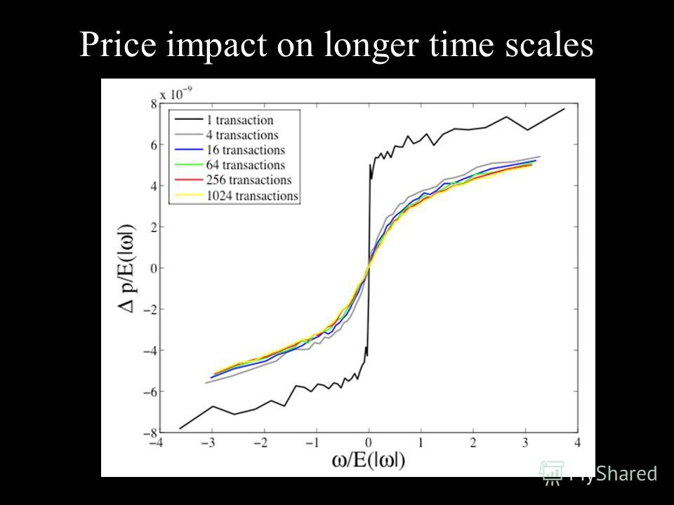 Price impact on longer time scales