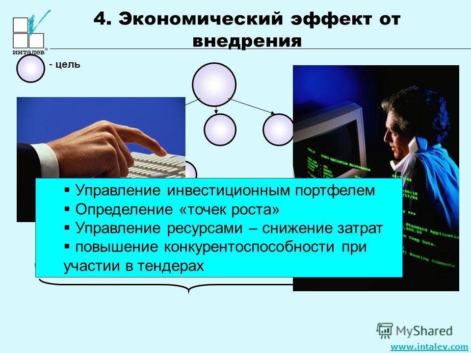 www.intalev.com - цель 1 уровень - организация 2 уровень – бизнес- направление 3 уровень – департамент 4 уровень – отдел 5 уровень – сотрудник Управление инвестиционным портфелем Определение «точек роста» Управление ресурсами – снижение затрат повыше