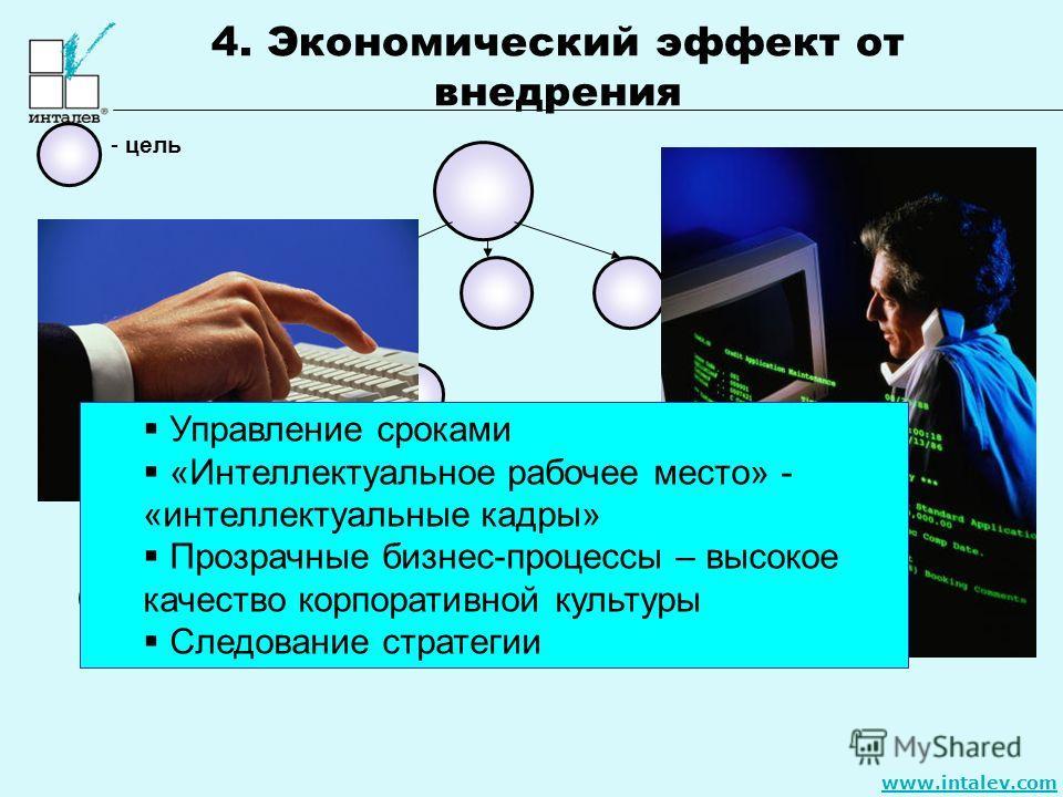 www.intalev.com - цель 1 уровень - организация 2 уровень – бизнес- направление 3 уровень – департамент 4 уровень – отдел 5 уровень – сотрудник Управление сроками «Интеллектуальное рабочее место» - «интеллектуальные кадры» Прозрачные бизнес-процессы –