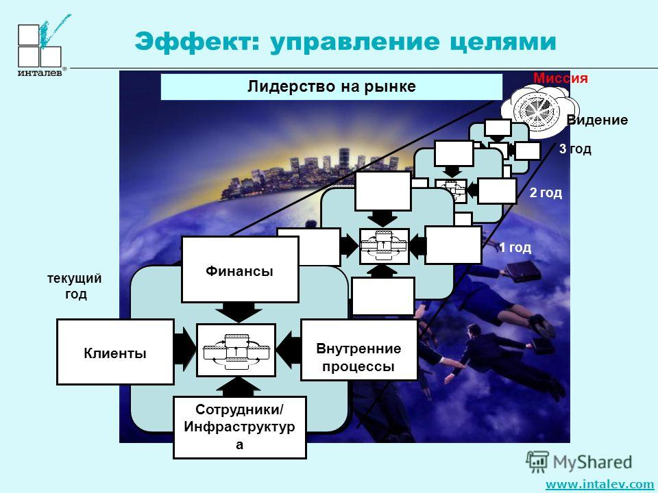 www.intalev.com текущий год 1 год Лидерство на рынке Видение 2 год 3 год Финансы Клиенты Внутренние процессы Сотрудники/ Инфраструктур а Миссия Эффект: управление целями