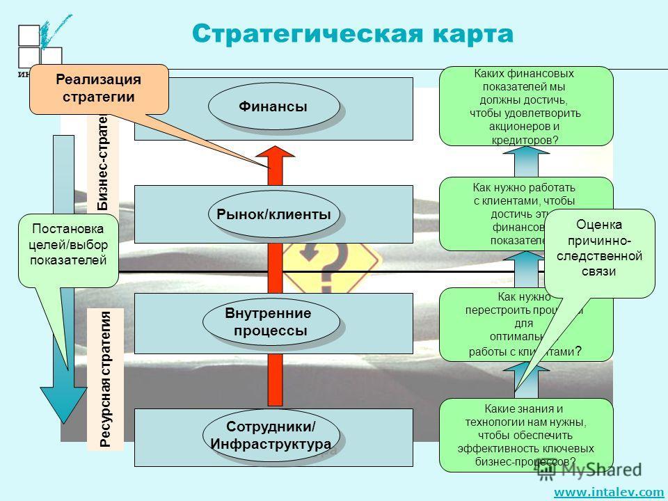 www.intalev.com Стратегическая карта Ресурсная стратегия Бизнес-стратегия Каких финансовых показателей мы должны достичь, чтобы удовлетворить акционеров и кредиторов? Как нужно работать с клиентами, чтобы достичь этих финансовых показателей? Как нужн