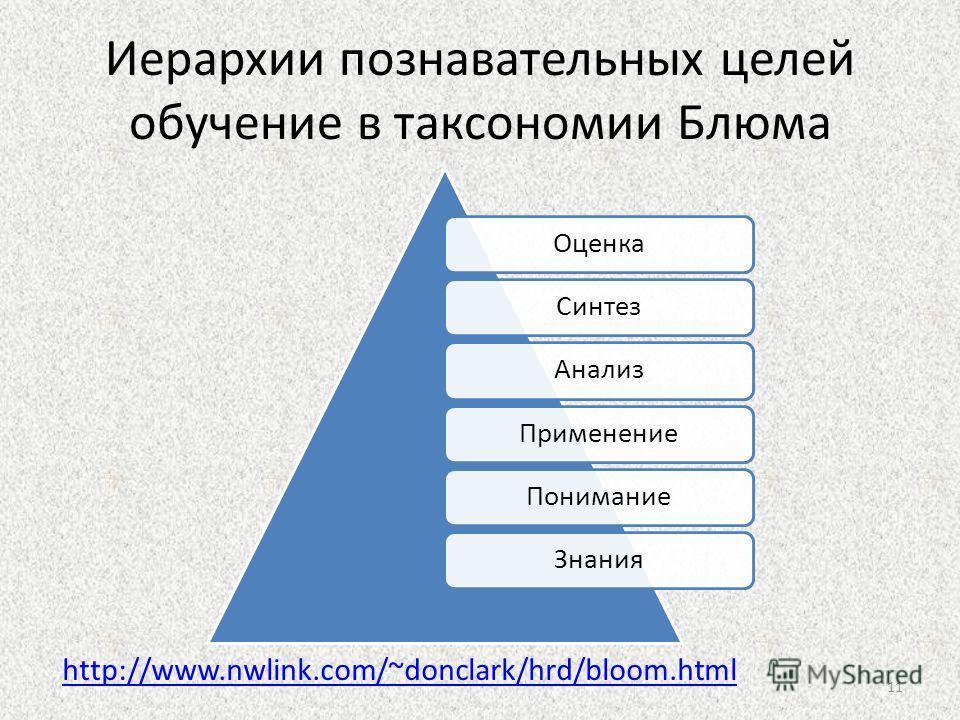 Иерархии познавательных целей обучение в таксономии Блюма ОценкаСинтезАнализПрименениеПониманиеЗнания http://www.nwlink.com/~donclark/hrd/bloom.html 11